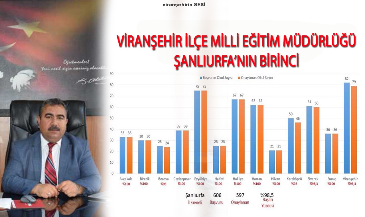 Viranşehir İlçe Milli Eğitim Müdürlüğü Şanlıurfa'nın Birincisi